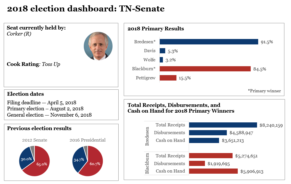 2018 election dashboards: Tennessee