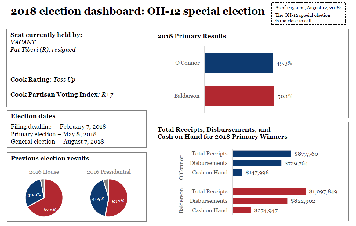 2018 election dashboards: Ohio-12 special