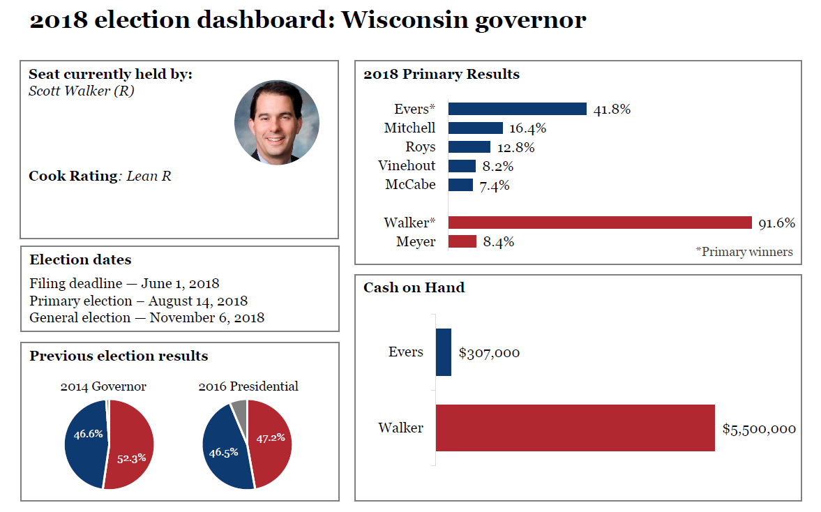 2018 election dashboards: Wisconsin