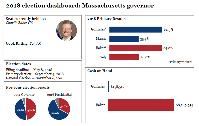 2018 election dashboards: Massachusetts