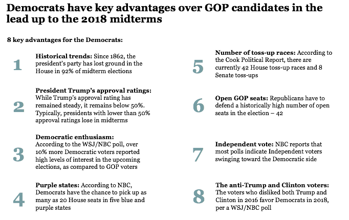 8 key advantages for Democrats in the midterm elections