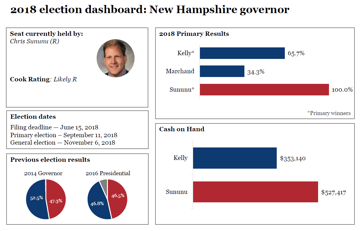 2018 election dashboards: New Hampshire