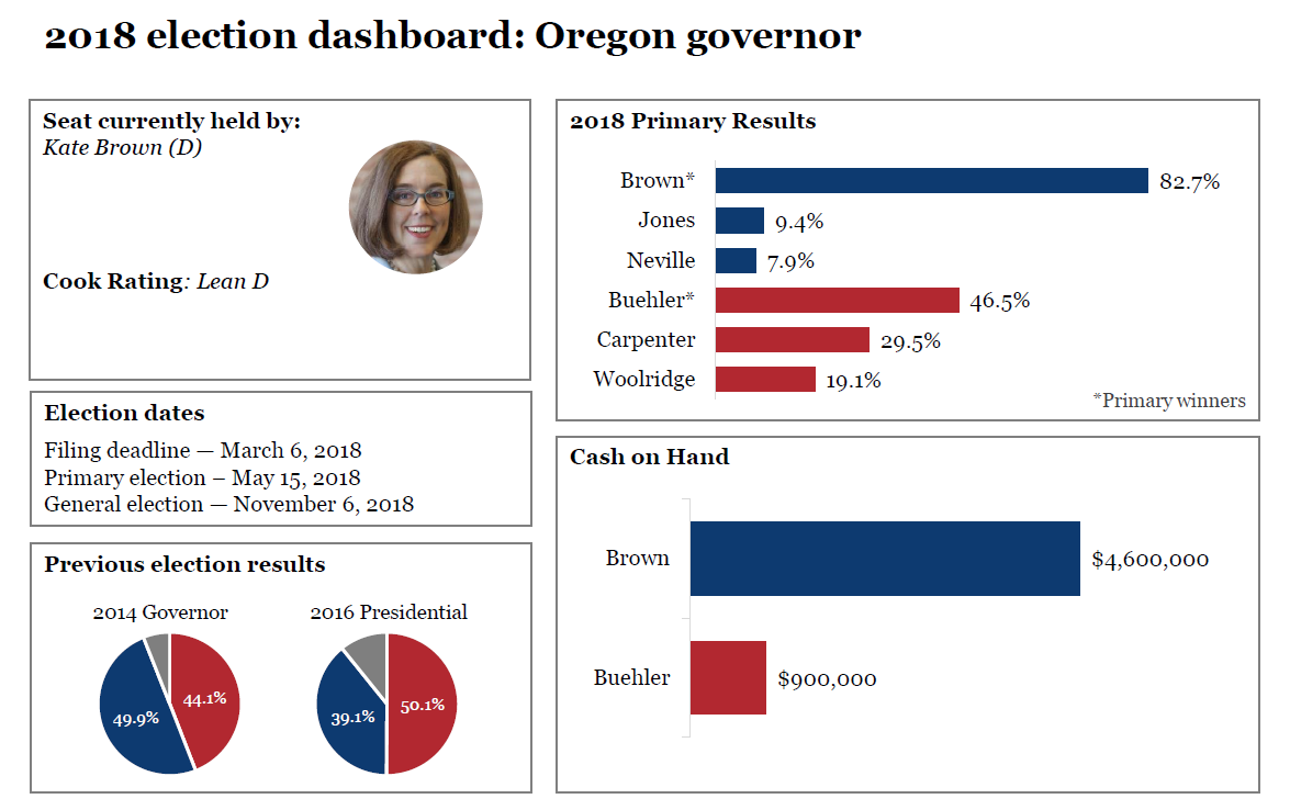 2018 election dashboards: Oregon