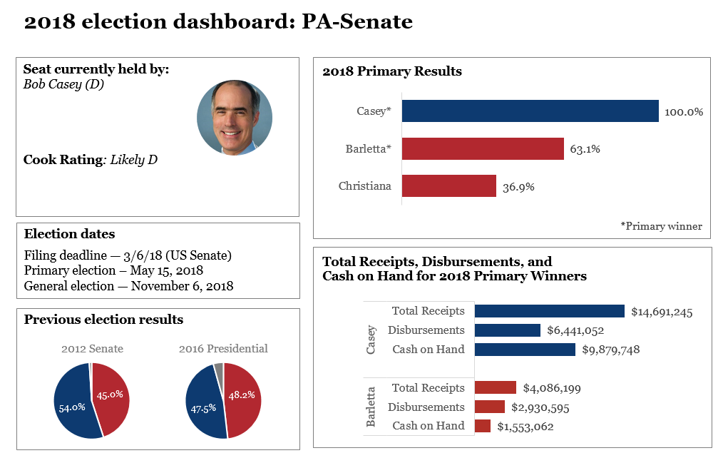 2018 election dashboards: Pennsylvania