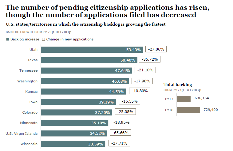 Citizenship application backlog growth