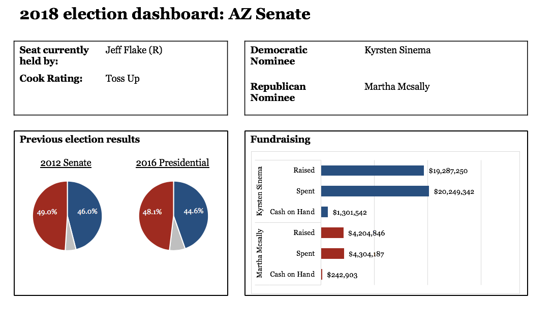 2018 Toss Up Races: Senate