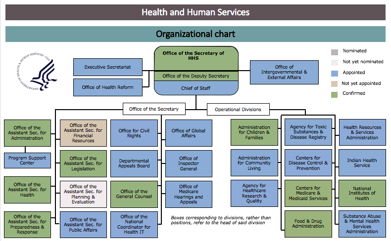 Agency Staff Tracker: The Department of Health and Human ...