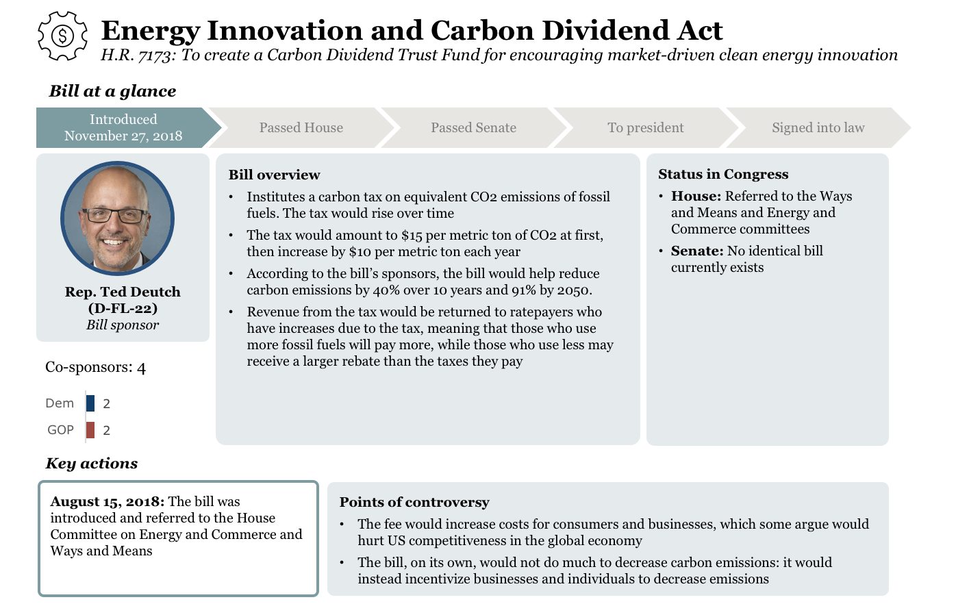 Energy Innovation and Carbon Dividend Act