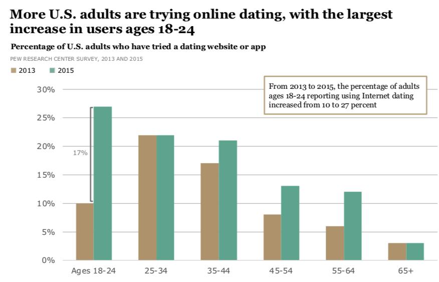 online dating sites trends ting at vide, når de dør en scorpio kvinde
