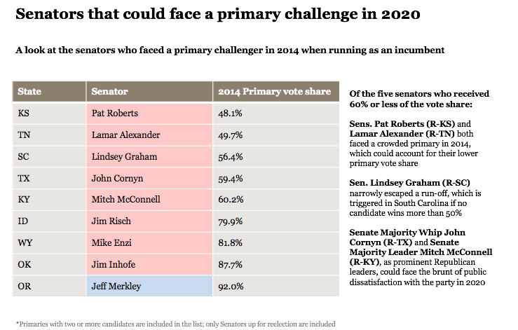 Potentially vulnerable senators in 2020 primaries