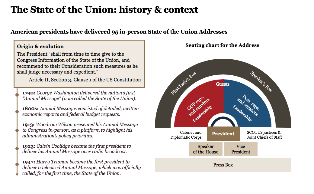 State of the Union overview